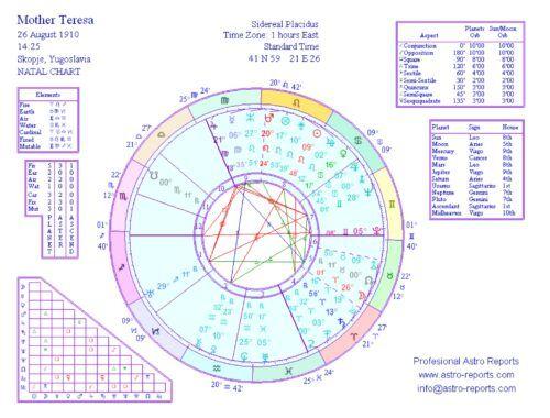 Mother Teresa Natal Chart